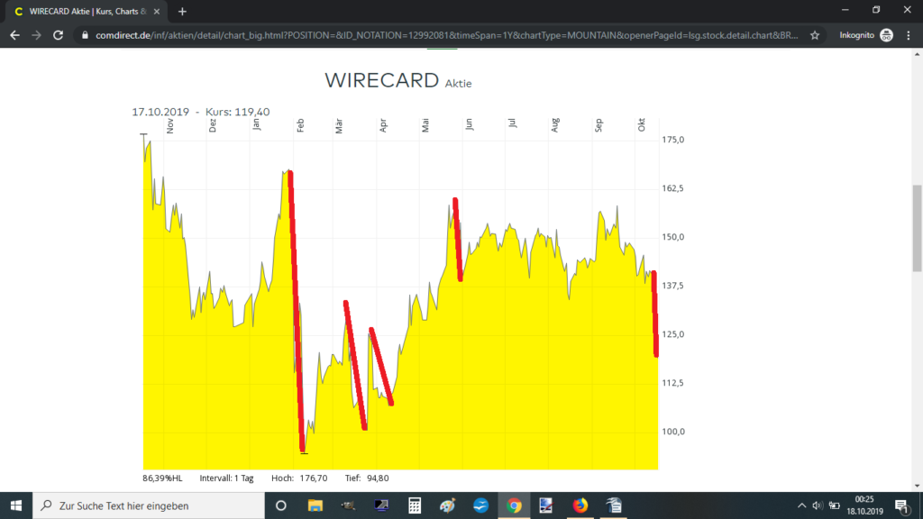 Wirecard wallstreet online forum