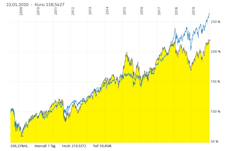 Dax Index Kurs