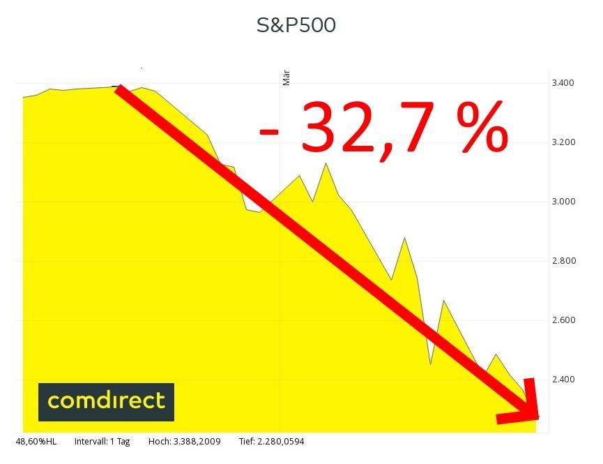 Aktien Kaufen Corona Krise